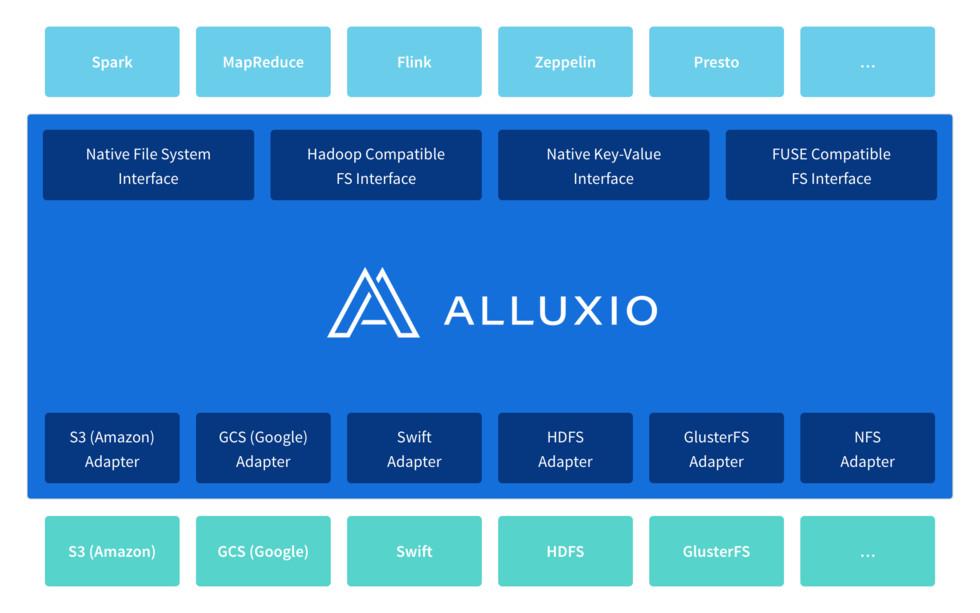 alt Alluxio-3